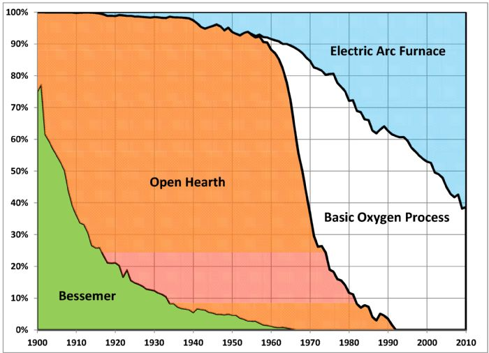 US_Steelmaking_Process_Percentages_1950-2012