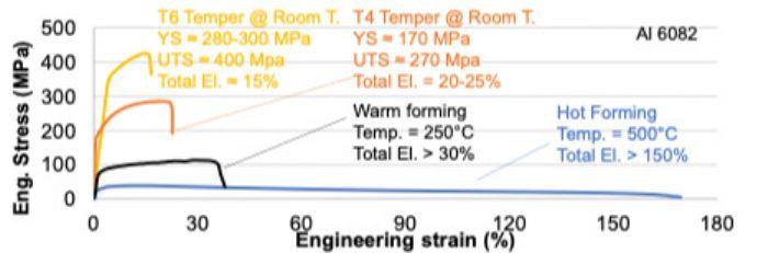 Al-6082-stress-strain-curves