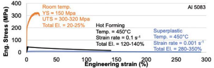Al-5083-stress-strain-curves