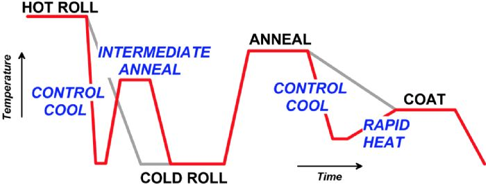 thermal cycle comparison between galvanized conventional steel and galvanized AHSS grades