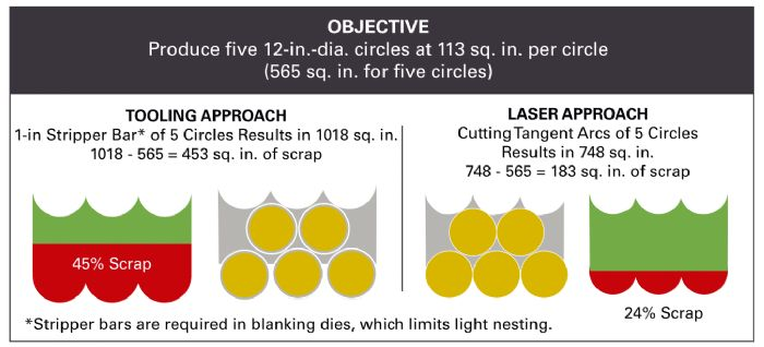 laser blanking