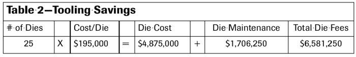 Table 2—Tooling Savings