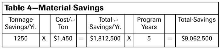 Table 4--Materials Savings