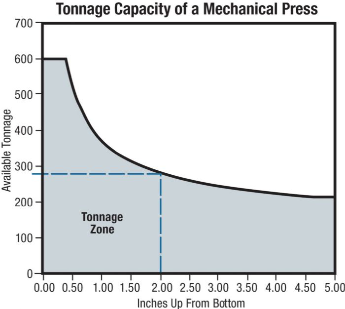 Tonnage capacity of a mechanical press
