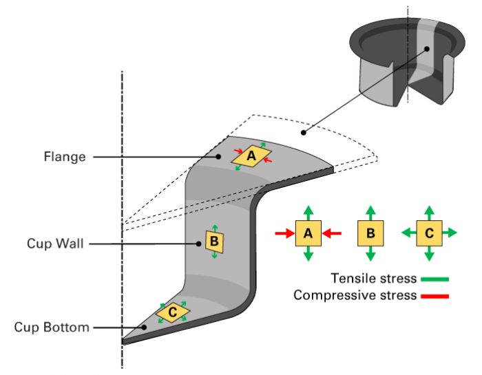 Tensile and compressive-stress combinations