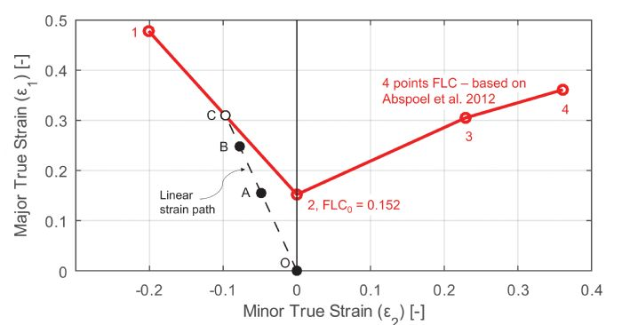 Fig 2