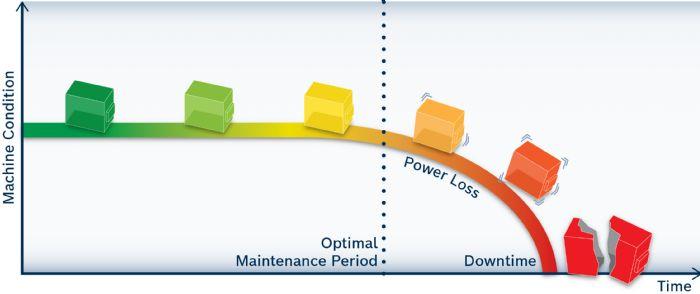 Maintenance-Mechanical-Presses-Bosch Rexroth