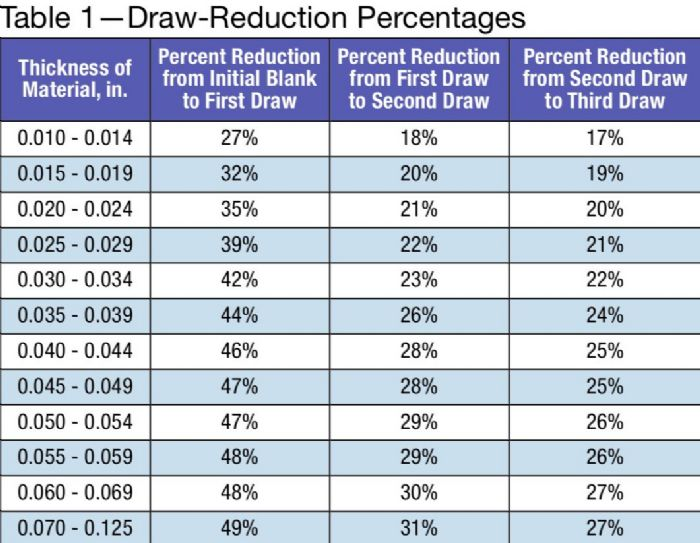 Table 1--Draw-Reduction Percentages