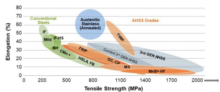 advanced high strength steels banana curve