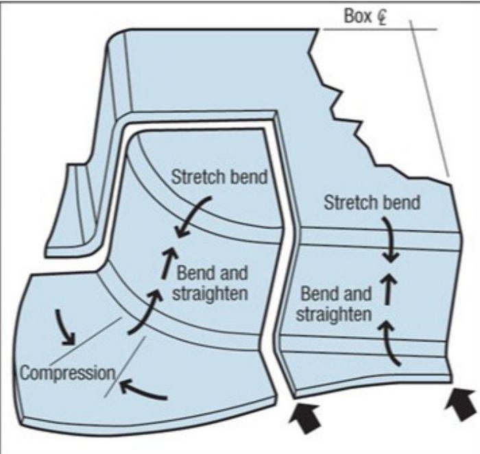 Tooling By Design-Material-Flow-Box-Corner