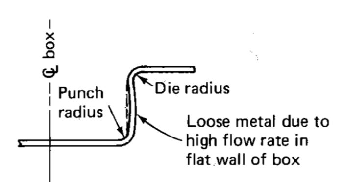 2-Tooling By Design-Curvature-Punch-Radius-Die-Radius
