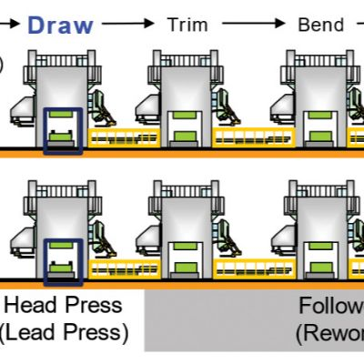 Sheet Metal Forming Press Lines
