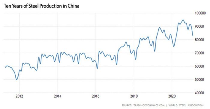 steel-production-in-china